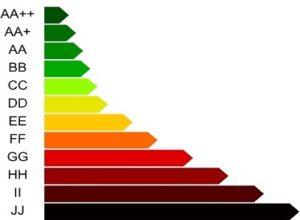 energetikai-tanusitvany-skala